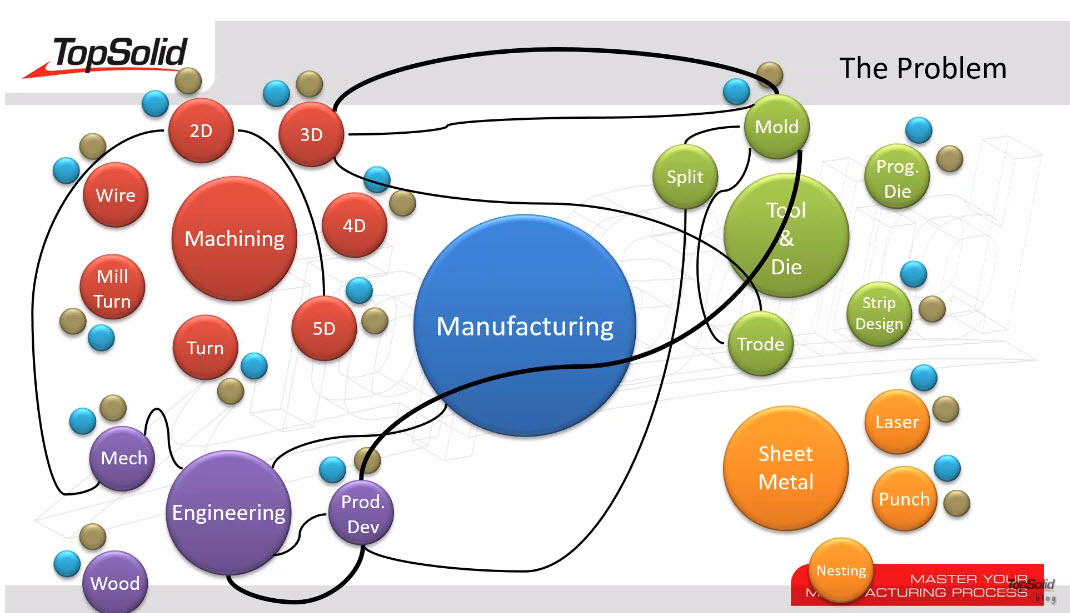 Minimize the Chaos of Manufacturing