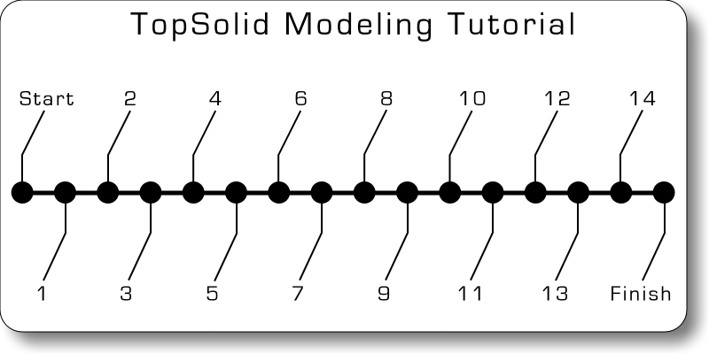 Time Line Solid Modeling